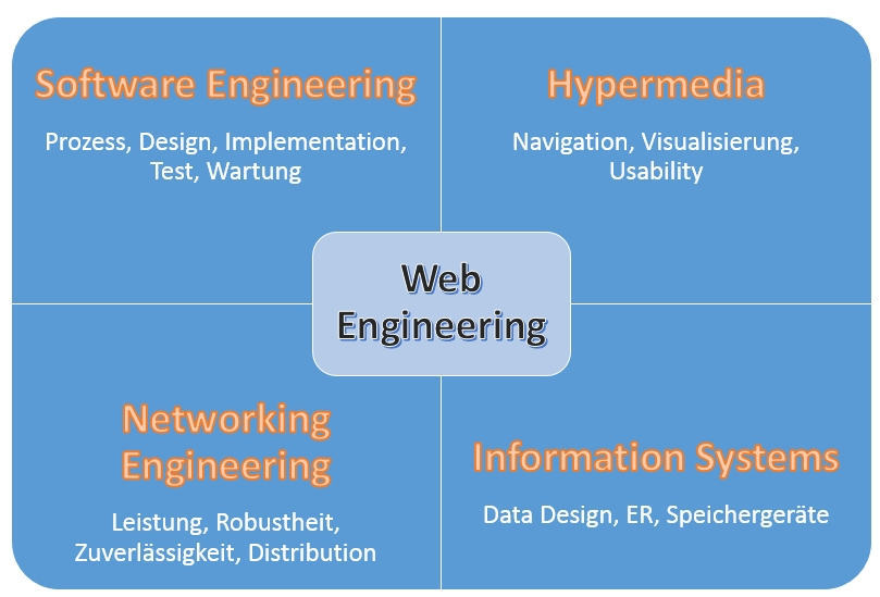 web-engineering-teilbereiche
