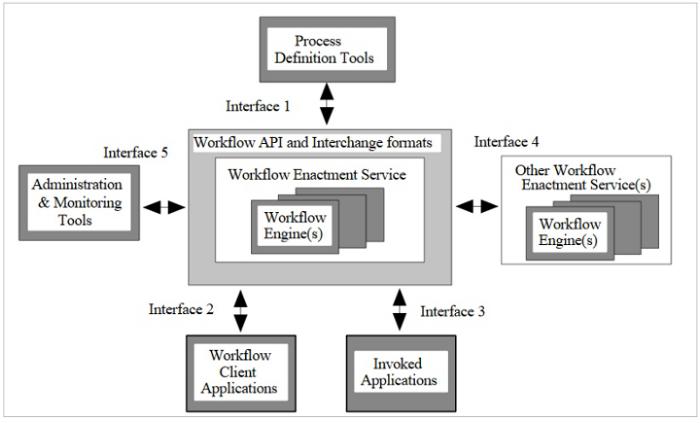 WfMC Referenzmodell