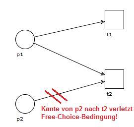 free choice verletzung
