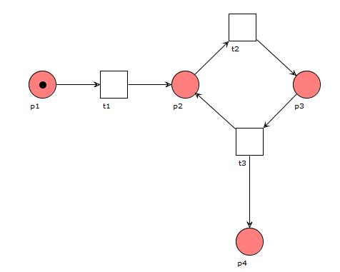 Unbeschränktes Petrinetz, die Anzahl an möglichen Marken in p4 ist unbegrenzt